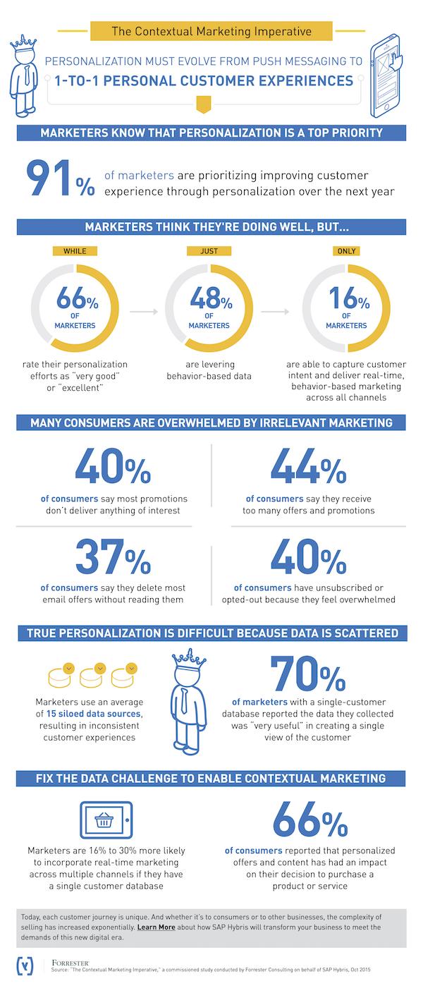 SAP-Hybris-personalization-infographic