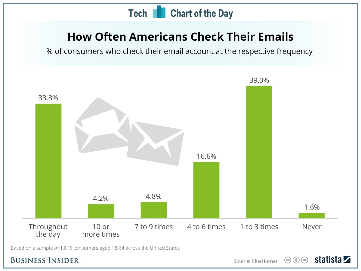 statista email checking frequency