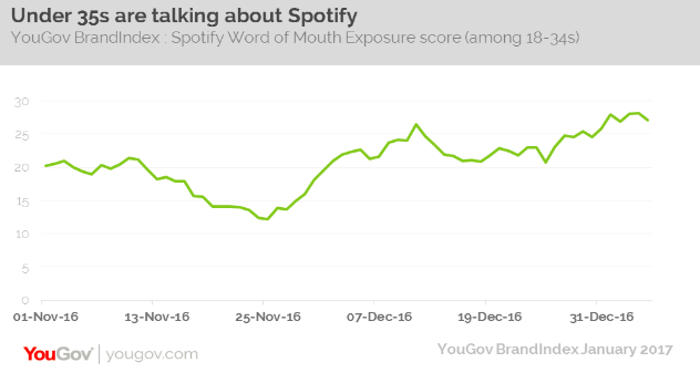 Spotify YouGov analytics
