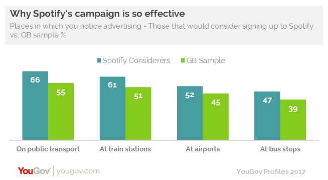 YouGov Spotify public transport